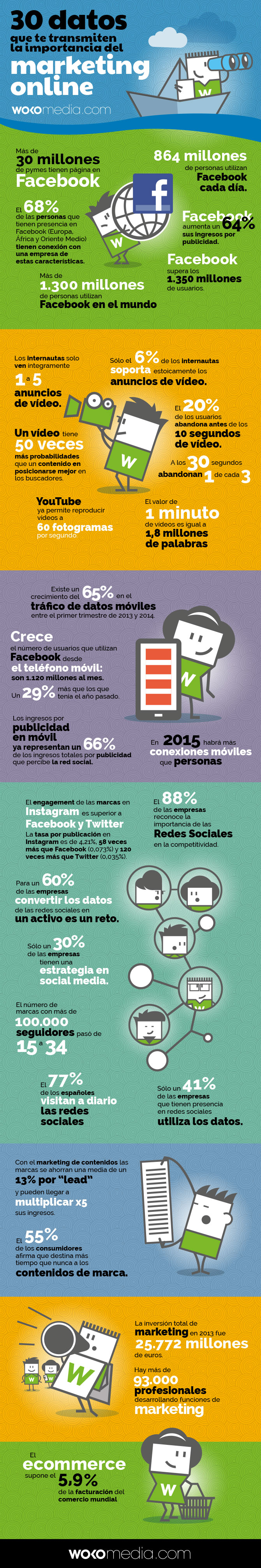 Datos y cifras sobre marketing online