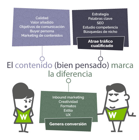 Contenidos con Inbound marketing