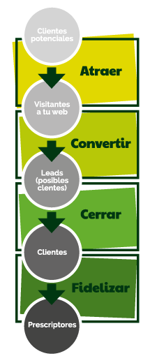 Proceso de formación de Inbound marketing